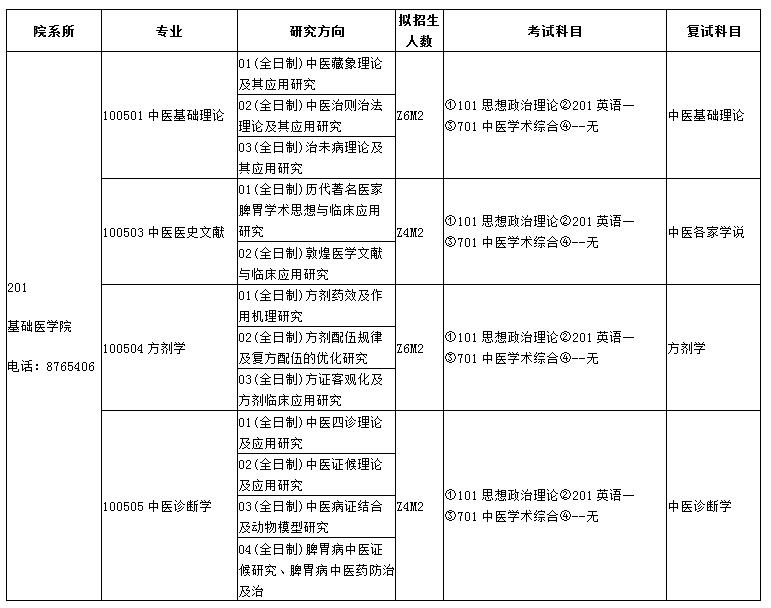 甘肃中医药大学2017年硕士研究生招生专业目录