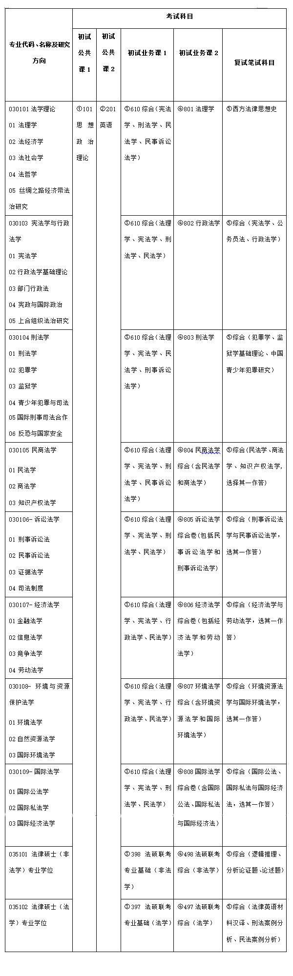 职称英语多少分及格_考研究生需要考几科,多少分及格啊