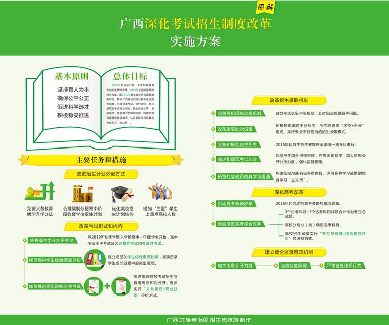 广西壮族自治区深化考试招生制度改革实施方案